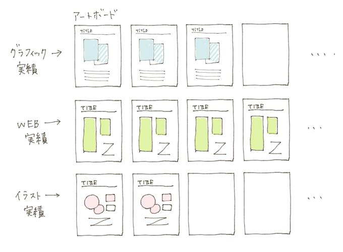 アートボードをたくさん並べて、1ページあたり一案件の制作実績をまとめます。