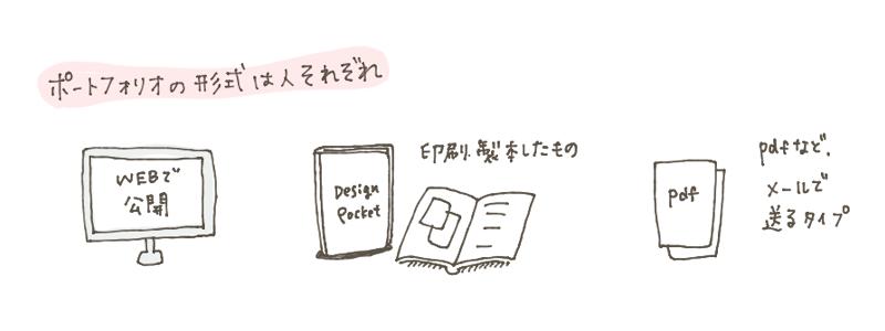 ポートフォリオの形式