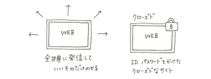 ポートフォリをWebで公開する