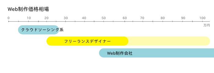 Web制作の価格相場