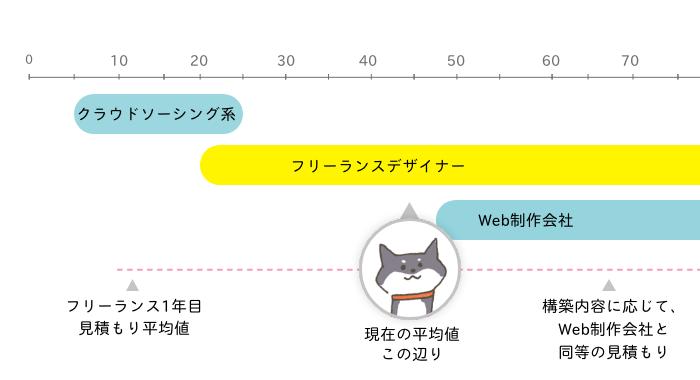 Web制作の見積もり平均値